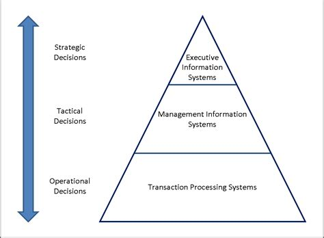 Best Mba Information Systems by Different Types Of Information System And The Pyramid Model