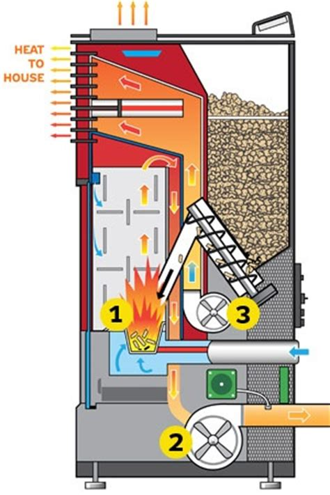pellet stove diagram the alliance for green heat