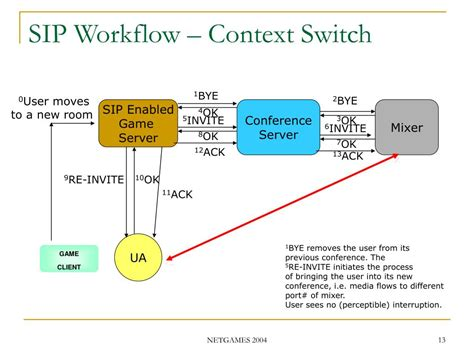 switch workflow switch workflow 28 images switch workflow 28 images