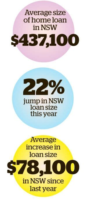 average mortgage payment for 300 000 house average nsw home loan jumps 78 100 in a year