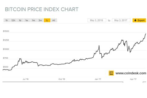 Bitcoin Stock Chart 1 by Bitcoin Hits All Time High Up 200 In One Year Tamebay