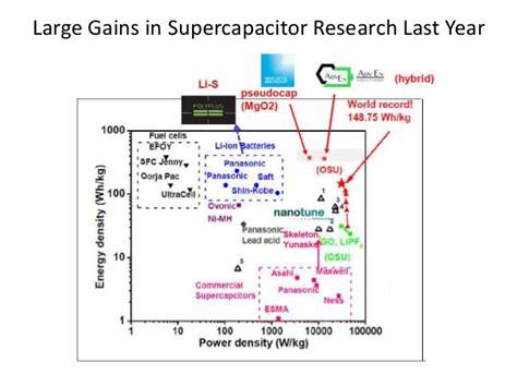 supercapacitors cost per kwh printed supercapacitors