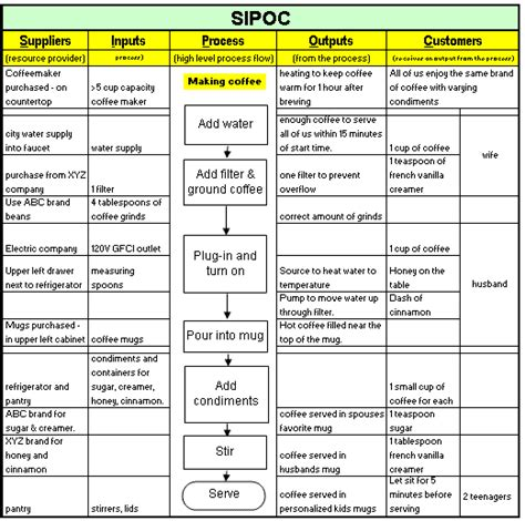 sipoc template sipoc