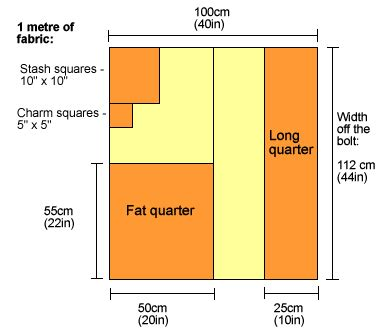 quarter section measurements what is a fat quarter quilt fabric buying guide