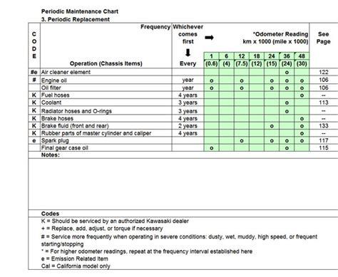 Vulcan Maintenance Spreadsheet Periodic Maintenance Schedule Template