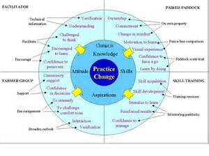 56 best images about skills knowledge attitude on
