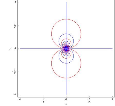 cosh infinity hyperbolic cosine integral contour plots the complex
