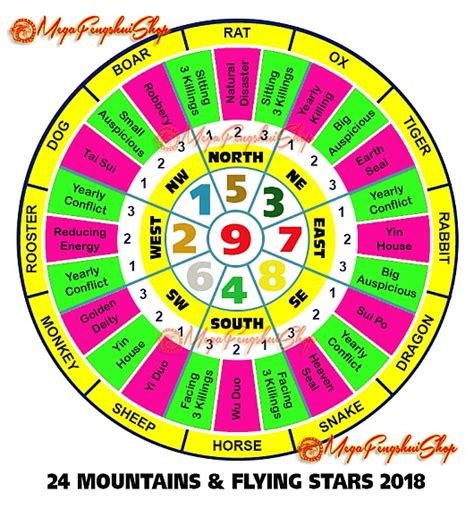 new year 2018 feng shui cures feng shui horoscope forecast 2018 for