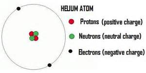 Number Of Protons Neutrons And Electrons In Helium The Sun And Nuclear Fusion Newton S Apple Org Uk