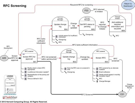 itil change management process template itil change management best practice process maps features