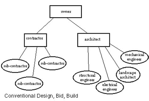 design and build contract roles owner only needs to deal with one entity the architect