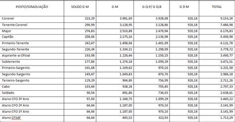 piso e tabela salarial atualizada blog do sgt marlos nova tabela de vencimento da pmce