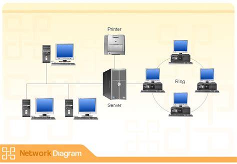 lan network diagram active directory diagram