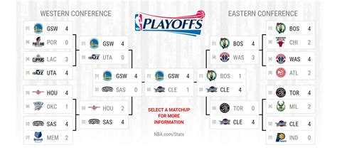 New Of Mba Playoffs by 2017 Nba Finals Scores Results Bracket For The