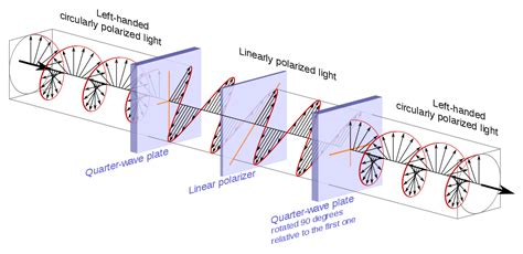 what is polarized light file circular polarization circularly polarized light
