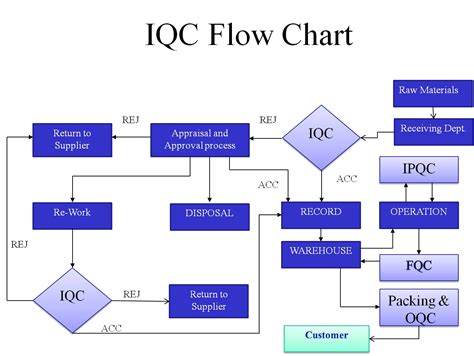 flow chart image qc flowchart best free home design idea inspiration