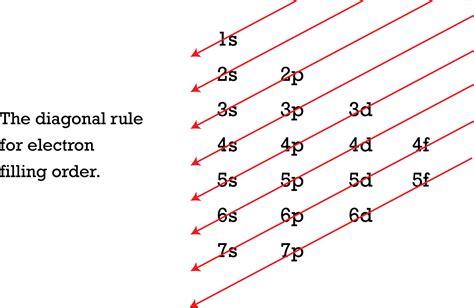 electron filling diagram electron arrangement ck 12 foundation