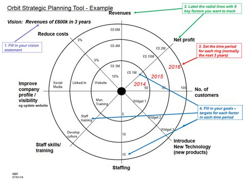 orbit diagram business planning at crafty business black bee creative