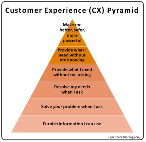 experience the the cx pyramid why most customer