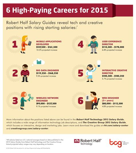 visual communication design salary range 6 high paying careers for 2015 infographic tavorro