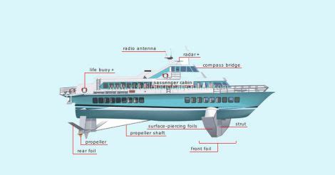 boat service from ernakulam to kozhikode let s fly over the seas kerala to welcome country s first