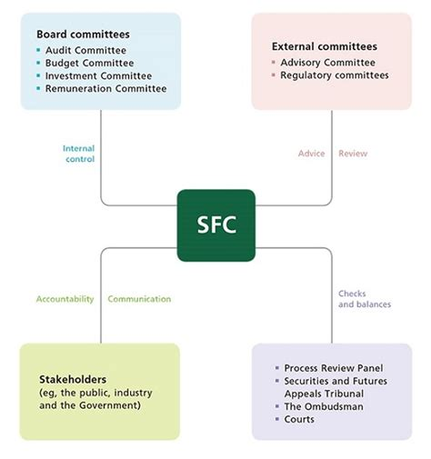 corporate governance framework diagram it governance framework diagram pictures to pin on