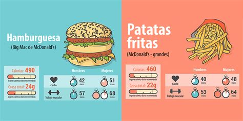 calorias y alimentos cu 225 nto ejercicio tienes que hacer para quemar estos