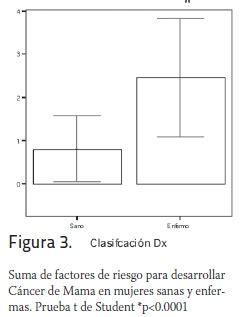 nivel de conocimientos y comportamientos de riesgo conocimientos y comportamientos sobre factores de riesgo