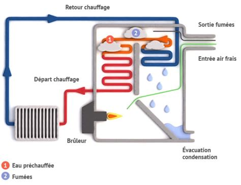 Chauffe Eau Electrique Comment ça Marche 3063 by Fonctionnement Et Principe Chaudi 232 Re Fioul 224 Condensation