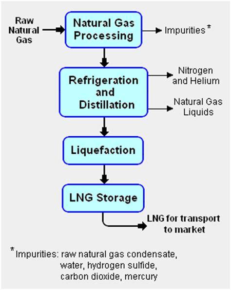 lng process flow diagram pdf liquefied gas encyclopedia article citizendium