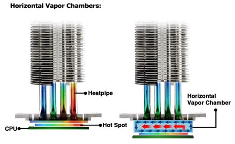 vapor chamber gpu cpu heat sink set cooler master announces further integration of vapor