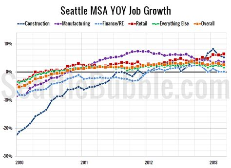 Seattle Mba Unemployment Rate by Seattle Unemployment Drops Again As Gains Continue