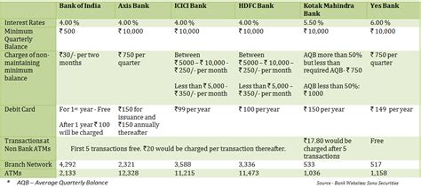best savings interest rates compare accounts with the best savings interest rates