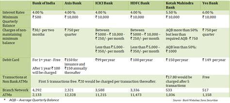 bank account interest rates best savings bank account in india interest rate bank