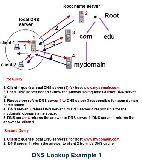 Windows Dns Lookup Dns Lookups Explained