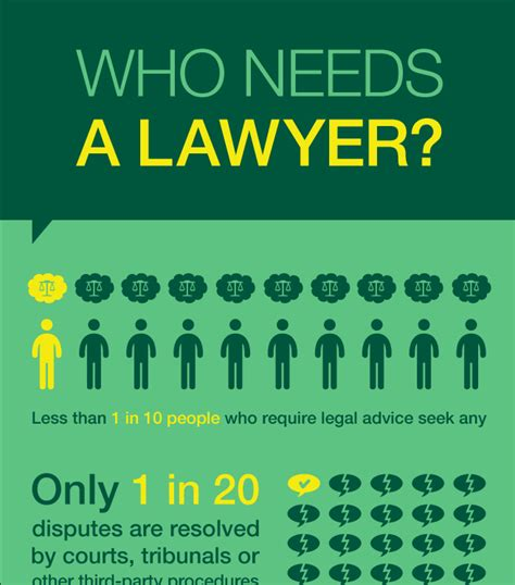 Needs A Lawyer by Who Needs A Lawyer An Infographic Visual Library