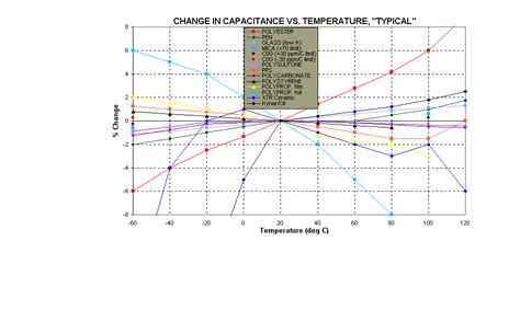 capacitor temperature effect 28 images does increasing temperature effect the discharge