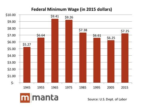 Landscaper Pay Rate Small Business Owners In Favor Of Raising Minimum Wage Manta