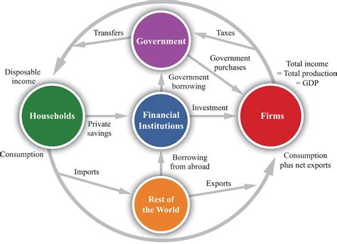 the circular flow diagram illustrates how households the circular flow of income