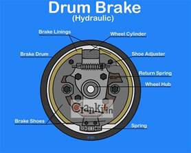 Brake System Parts Names Drum Brake Diagram Working Explained
