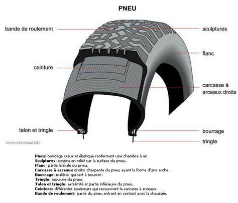 Spot Sur Cable 1880 by Regroupement D Informations Sur Les Pneumatiques Pneus