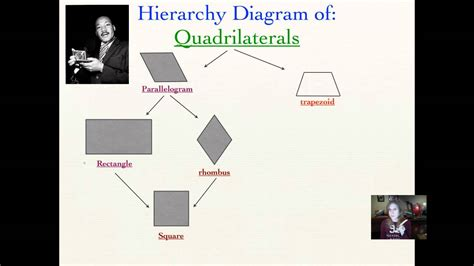 make a hierarchy chart lesson 8 5 quadrilaterals hierarchy diagrams