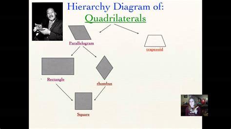 diagram of quadrilaterals lesson 8 5 quadrilaterals hierarchy diagrams