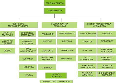 organigrama de una empresa de muebles empresa muebles bl
