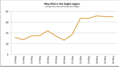 What A Difference A Week Makes Makes A Trip To Aa by What A Difference A Week Makes Anglia Itv News
