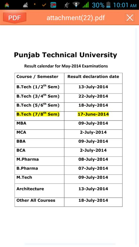 Ptu Mba Result by June 2014 Free Daily Alerts And Study News 2015