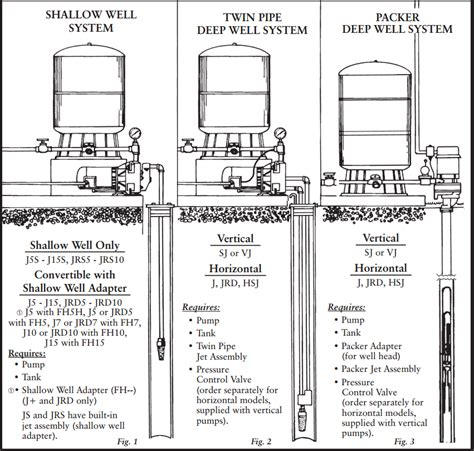 shallow well diagram goulds shallow well jet diagram imageresizertool