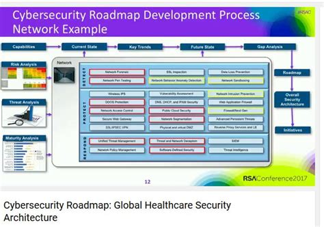 What Cybersecurity Methods To Use Explaining Security Cyber Security Gap Analysis Template