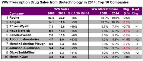 biotech set to capture 50 of top 100 drugs by 2014 seeking alpha