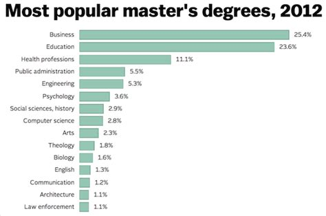 Why Do An Mba Now by Why The Mba Is Now The Most Popular Master S